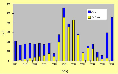 Fig. 2. Example of distribution of effectiveness of UV radiation energy with respect to water disinfection