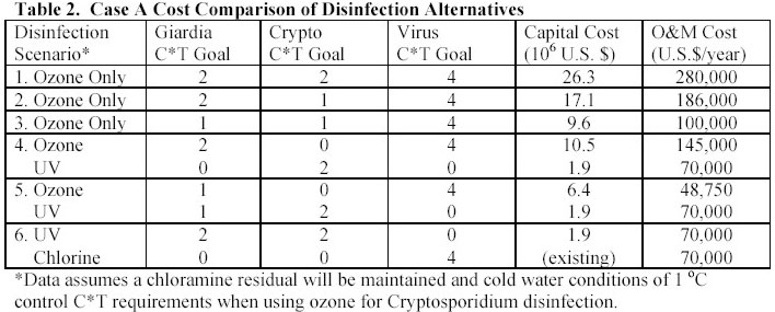 Water Disinfection Sewage Disinfection Ultrasound
